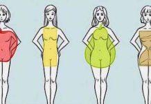 форма на тялото